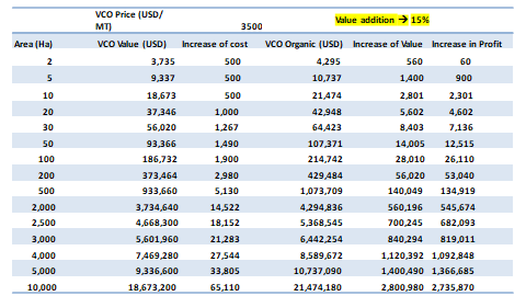 vco certification cost benefit