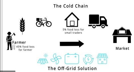Private  investors eyed for $27.5 million global project on cold chain that boosts pharma, food safety, foodsecurity