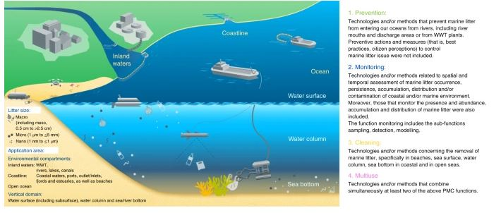 """DENR adopts National Plan of Action for prevention and reduction of marine litter toward """"zero waste"""" Philippine waters by2040"""